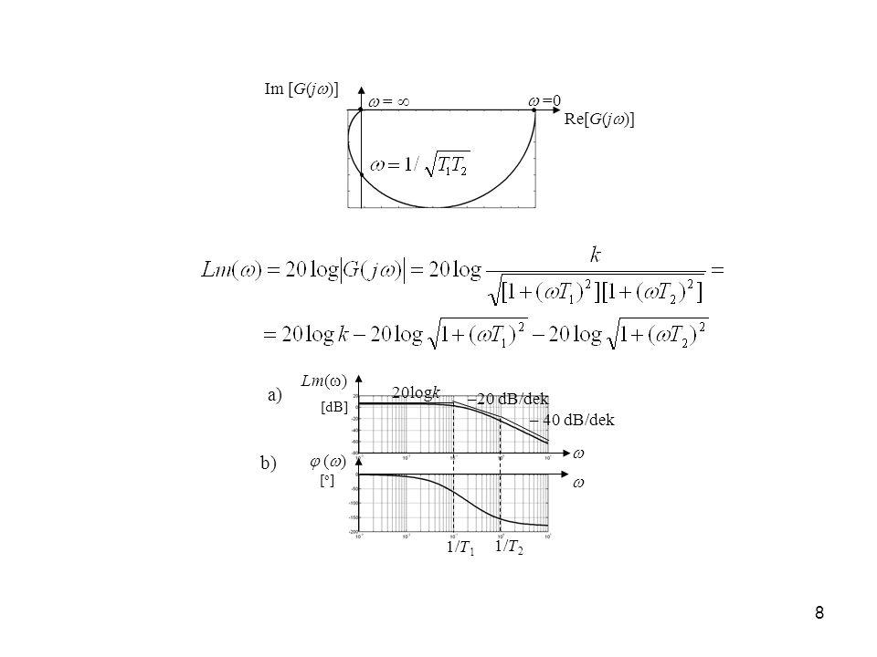 a) b) Im [G(j)]  =   =0 Re[G(j)] Lm() 20logk –20 dB/dek